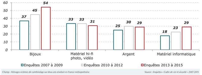 Tendance depuis 2007 sur les 4 principaux objets dérobés lors d'un cambriolage - Source infographie : Flash Crim n°9 (ONDRP / INHESJ)