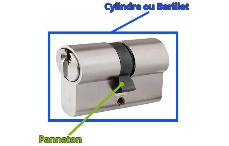 Position du panneton sur le cylindre
