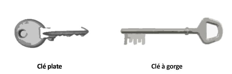 Différence entre clé plate et clé à gorge