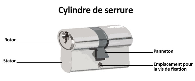Éléments constitutifs d'un cylindre de serrure