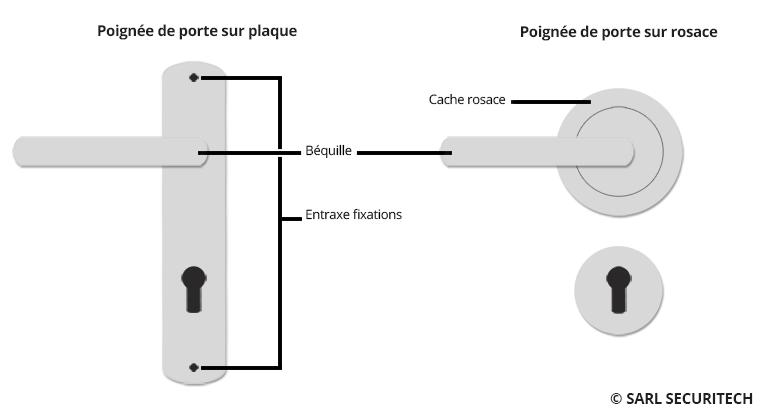 Poignée de porte sur plaque et poignée de porte sur rosace