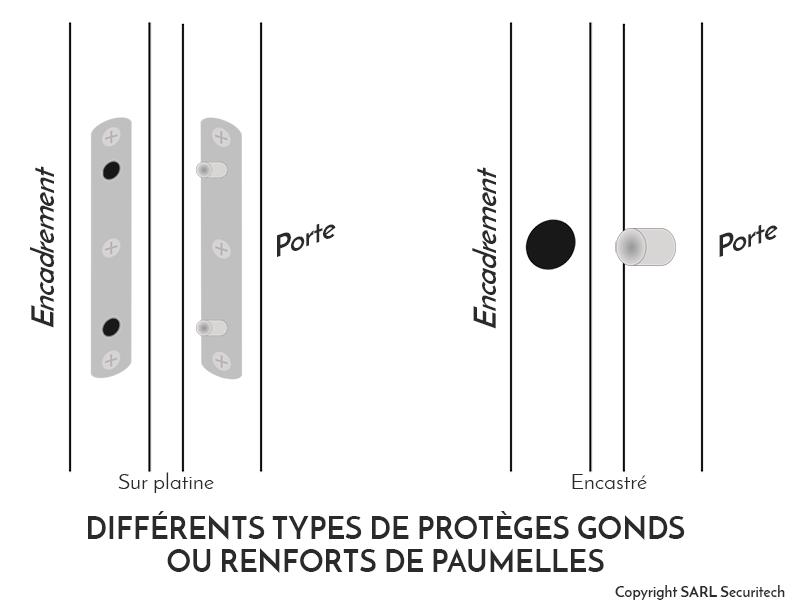 Schémas protèges gonds sur platine ou encastré