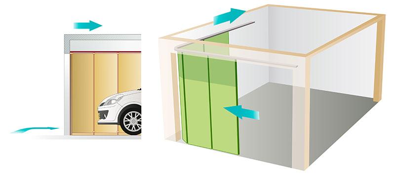 Porte de garage sectionnelle à ouverture horizontale