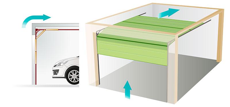 Porte de garage sectionnelle à ouverture verticale